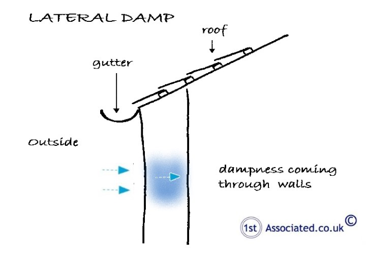 lateral-damp-sketch
